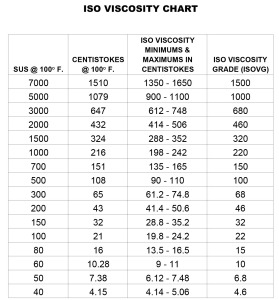 viscosity comparison chart.xls